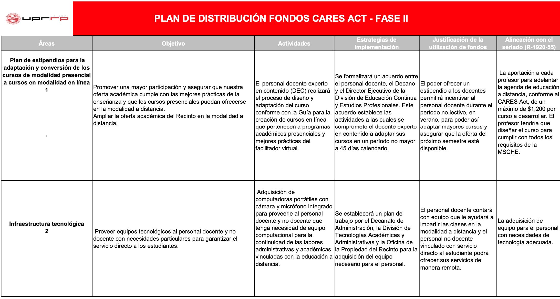Plan de Distribución de Fondos CARES Act II