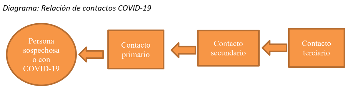 diagrama covid